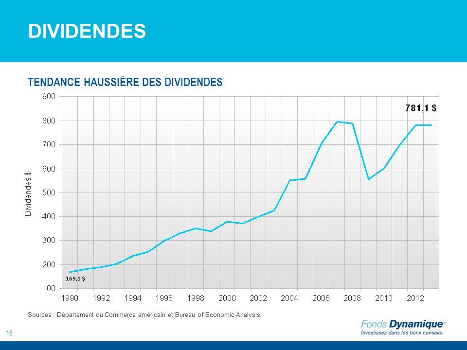 18 DIVIDENDES Sources : Département du Commerce américain et Bureau of Economic Analysis TENDANCE HAUSSIÈRE DES DIVIDENDES