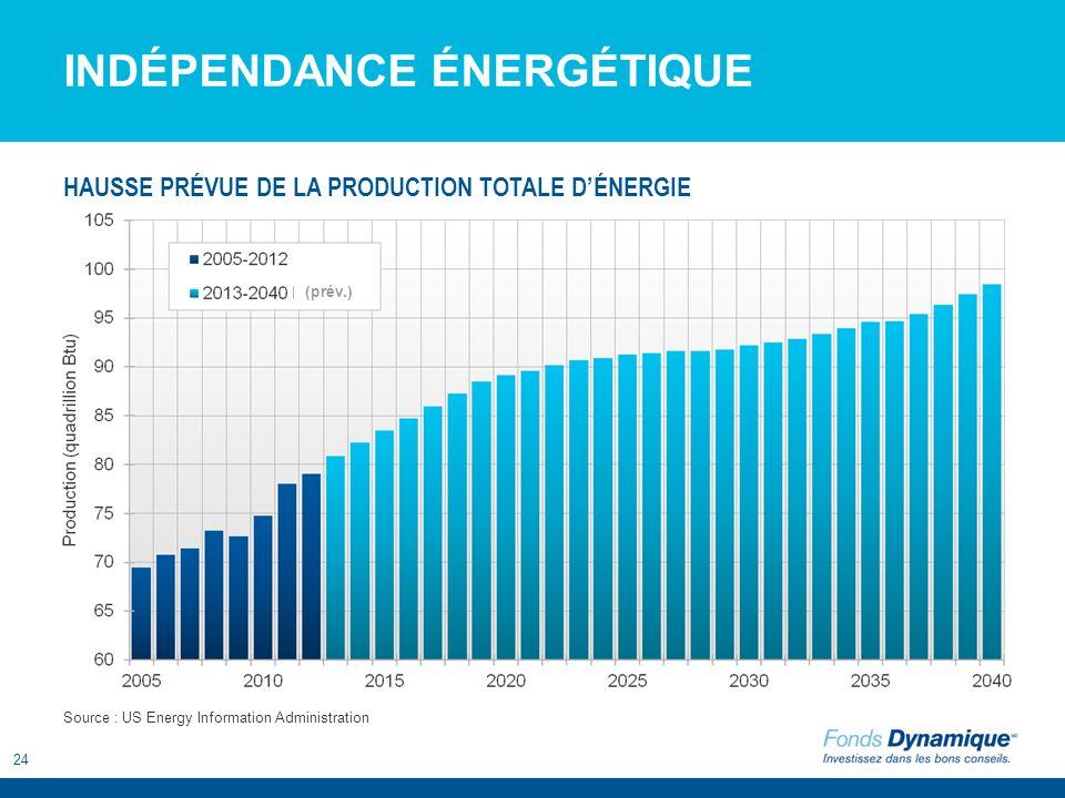 24 INDÉPENDANCE ÉNERGÉTIQUE Source : US Energy Information Administration HAUSSE PRÉVUE DE LA PRODUCTION TOTALE DÉNERGIE (prév.)