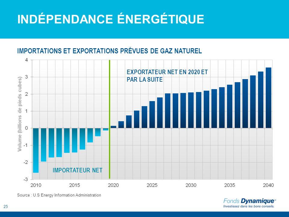 25 INDÉPENDANCE ÉNERGÉTIQUE EXPORTATEUR NET EN 2020 ET PAR LA SUITE IMPORTATEUR NET Source : U.S Energy Information Administration IMPORTATIONS ET EXP