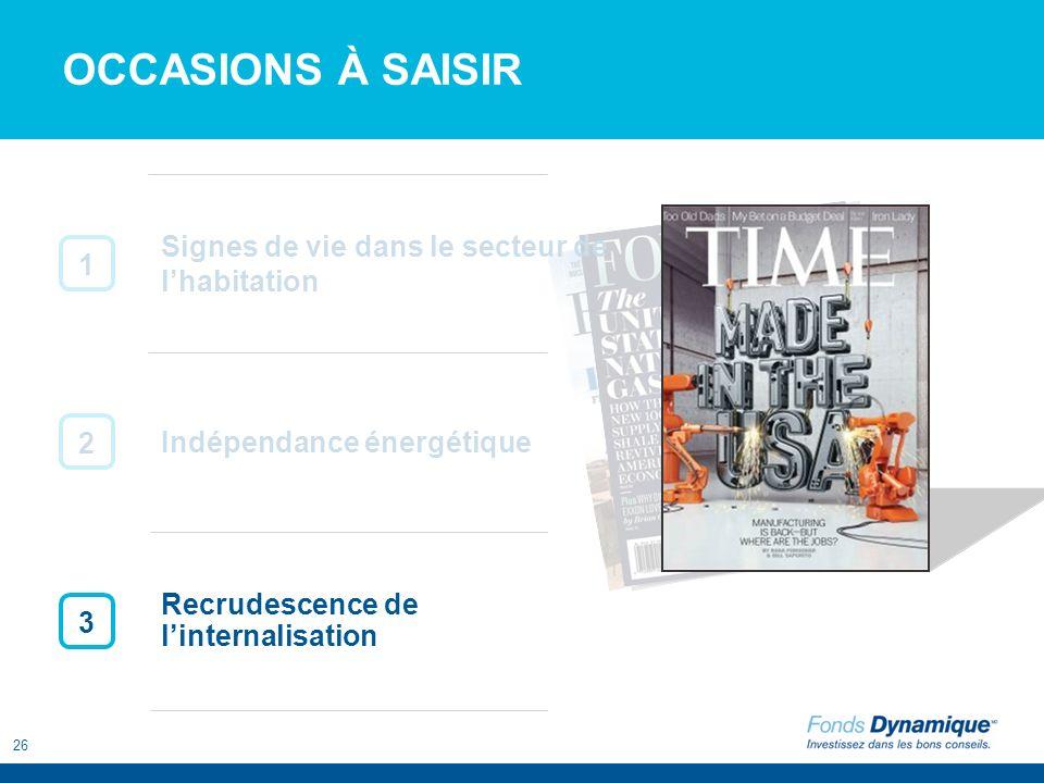 26 OCCASIONS À SAISIR 1 2 3 Recrudescence de linternalisation Indépendance énergétique Signes de vie dans le secteur de lhabitation