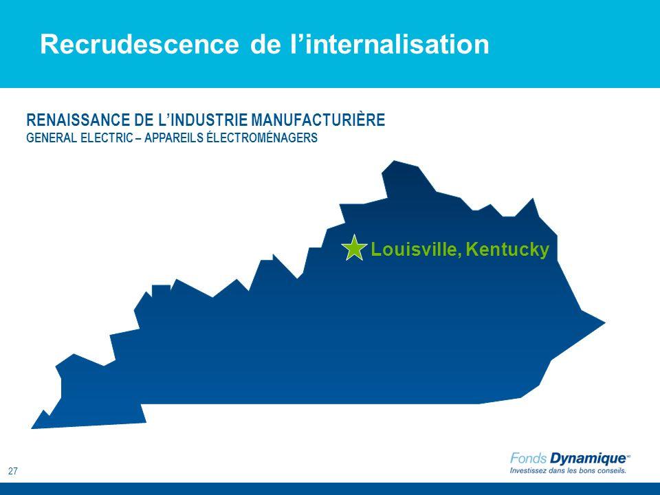 27 Louisville, Kentucky Recrudescence de linternalisation RENAISSANCE DE LINDUSTRIE MANUFACTURIÈRE GENERAL ELECTRIC – APPAREILS ÉLECTROMÉNAGERS