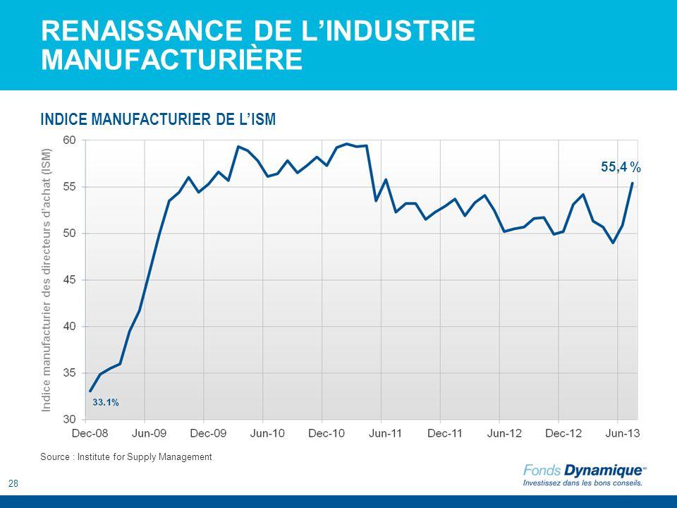 28 RENAISSANCE DE LINDUSTRIE MANUFACTURIÈRE 55,4 % Source : Institute for Supply Management INDICE MANUFACTURIER DE LISM Indice manufacturier des dire