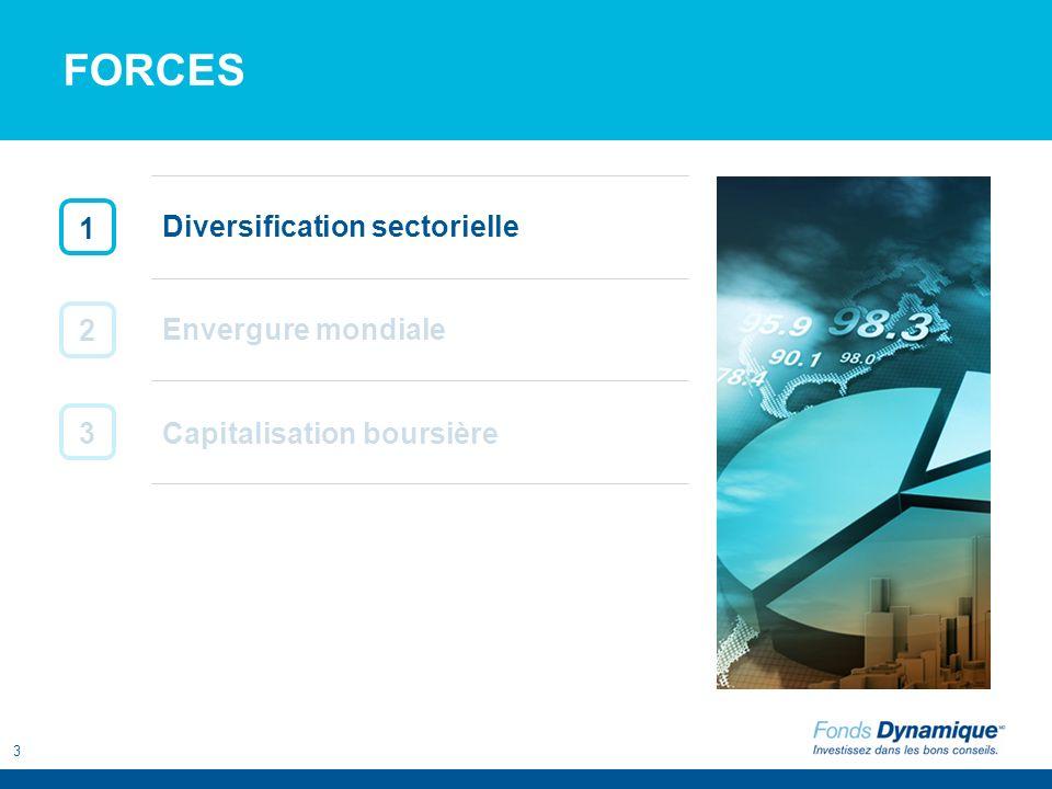 3 FORCES 1 2 3 Capitalisation boursière Envergure mondiale Diversification sectorielle