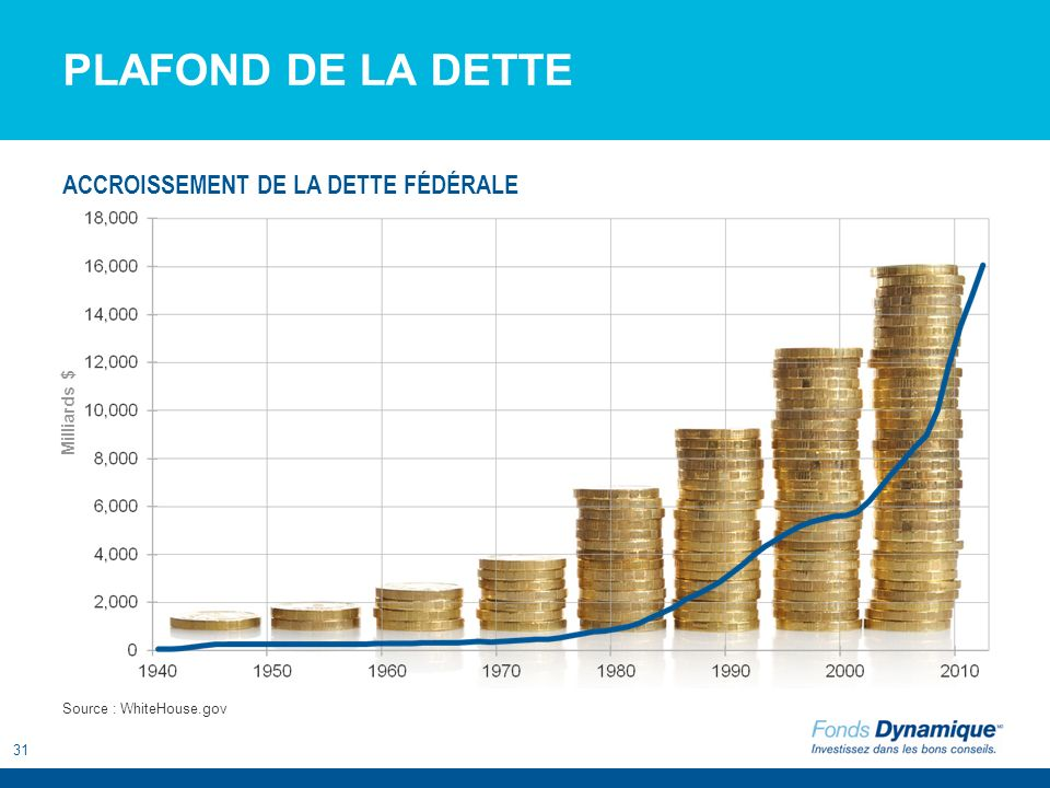 31 PLAFOND DE LA DETTE Source : WhiteHouse.gov ACCROISSEMENT DE LA DETTE FÉDÉRALE Milliards $