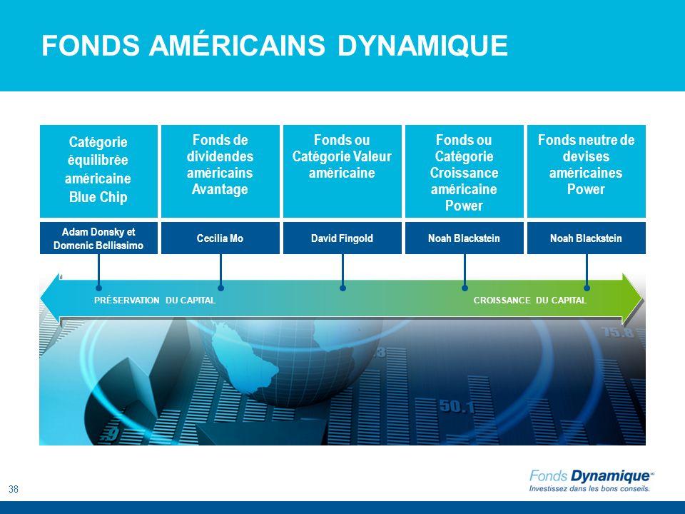 38 FONDS AMÉRICAINS DYNAMIQUE Catégorie équilibrée américaine Blue Chip Fonds neutre de devises américaines Power Fonds de dividendes américains Avant