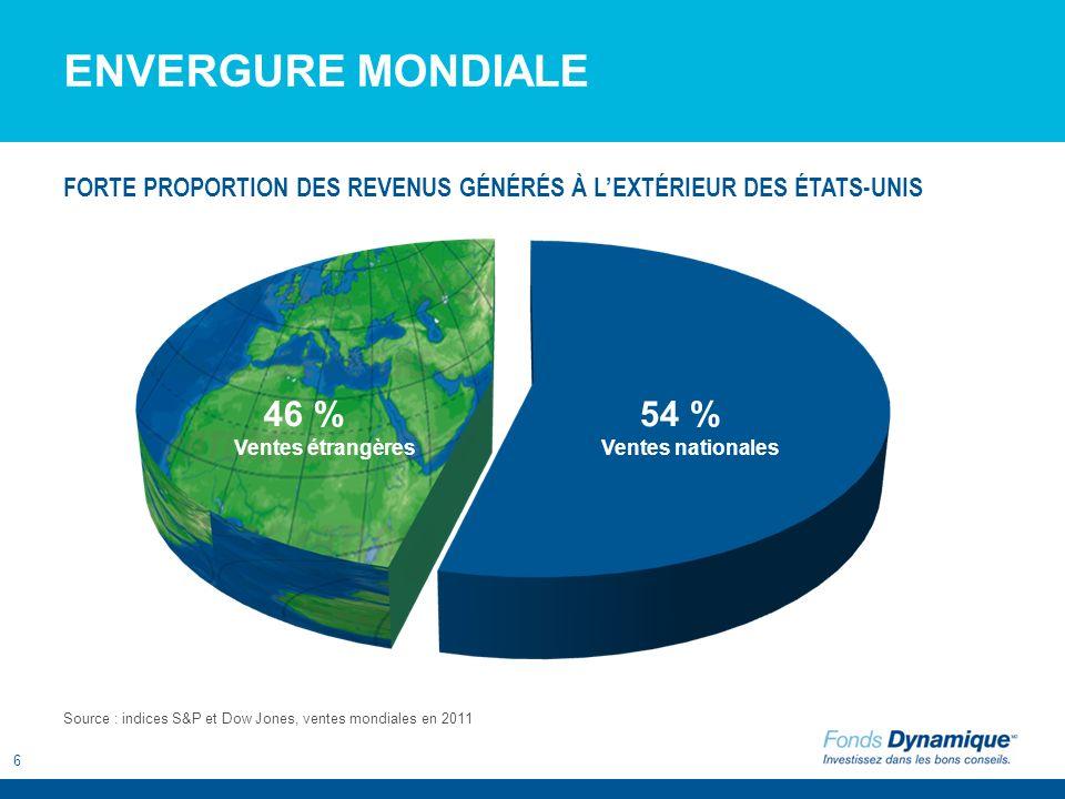 7 FORCES 1 2 3 Capitalisation boursière Envergure mondiale Diversification sectorielle