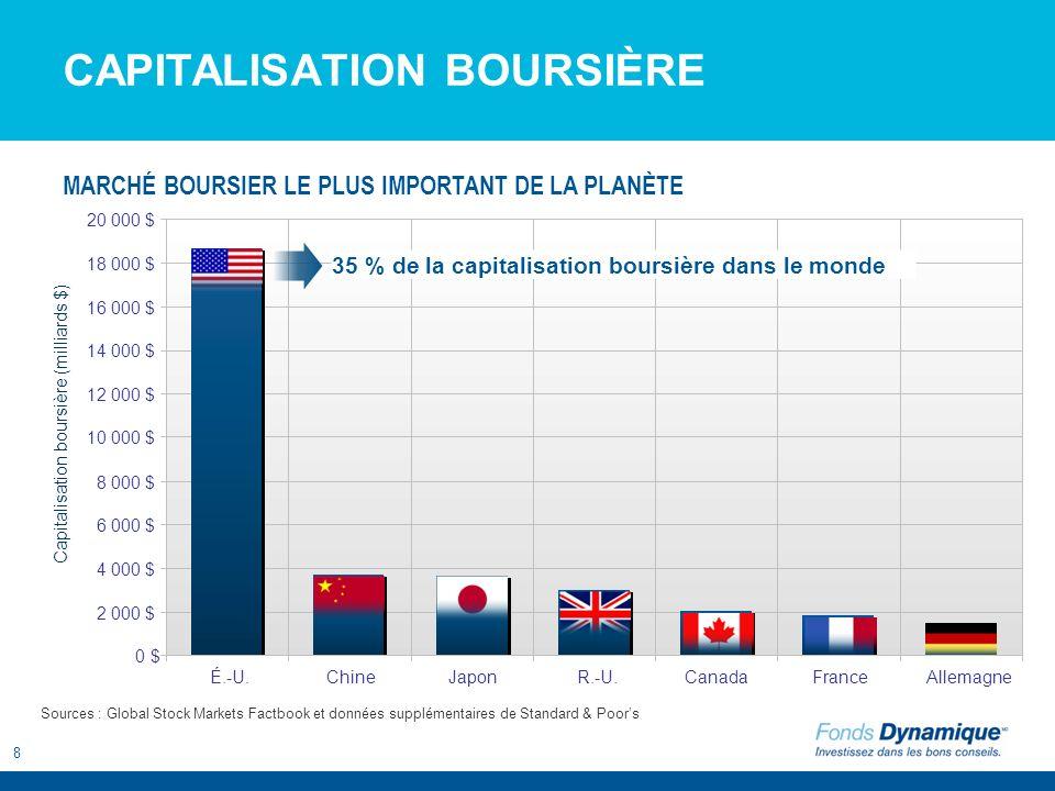 9 Capitalisation boursière À 15,6 billions $, le produit intérieur brut (PIB) américain représente environ 22 % du PIB mondial.