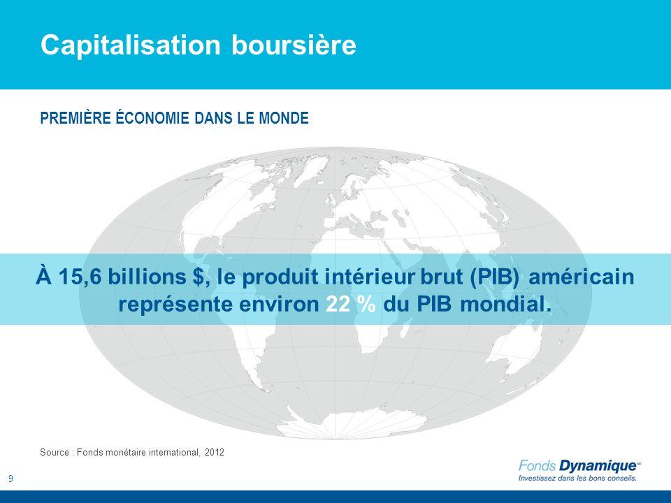 9 Capitalisation boursière À 15,6 billions $, le produit intérieur brut (PIB) américain représente environ 22 % du PIB mondial. Source : Fonds monétai