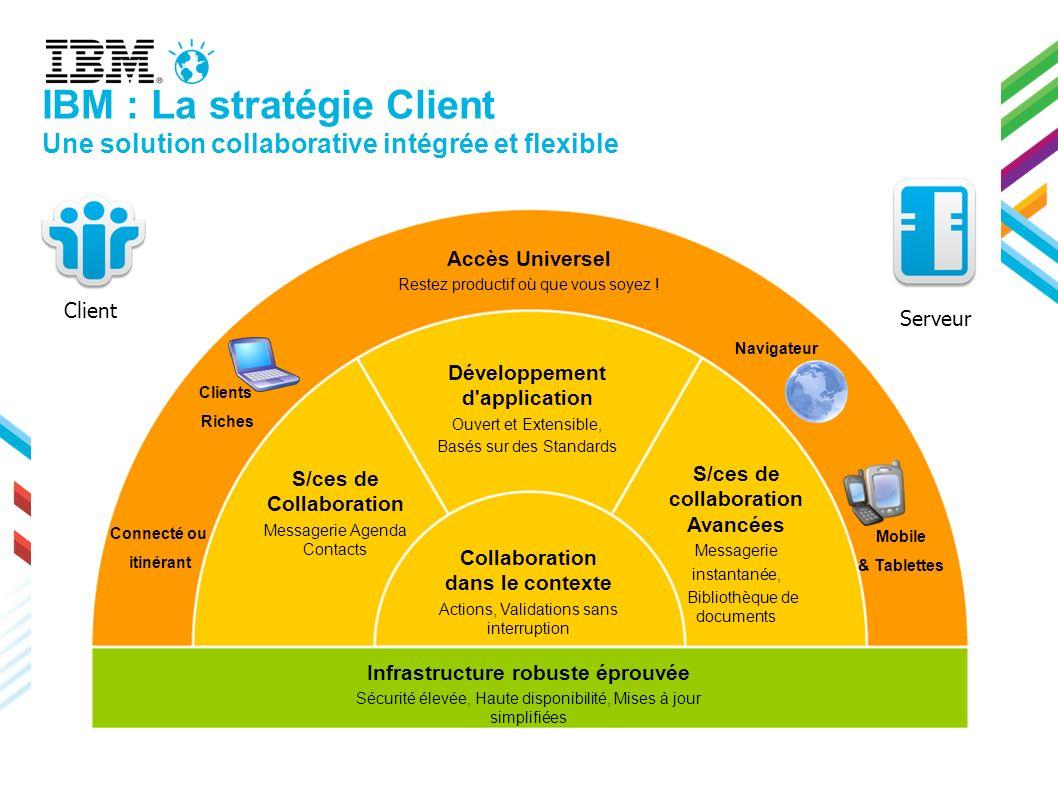 S/ces de Collaboration Messagerie Agenda Contacts Collaboration dans le contexte Actions, Validations sans interruption S/ces de collaboration Avancée