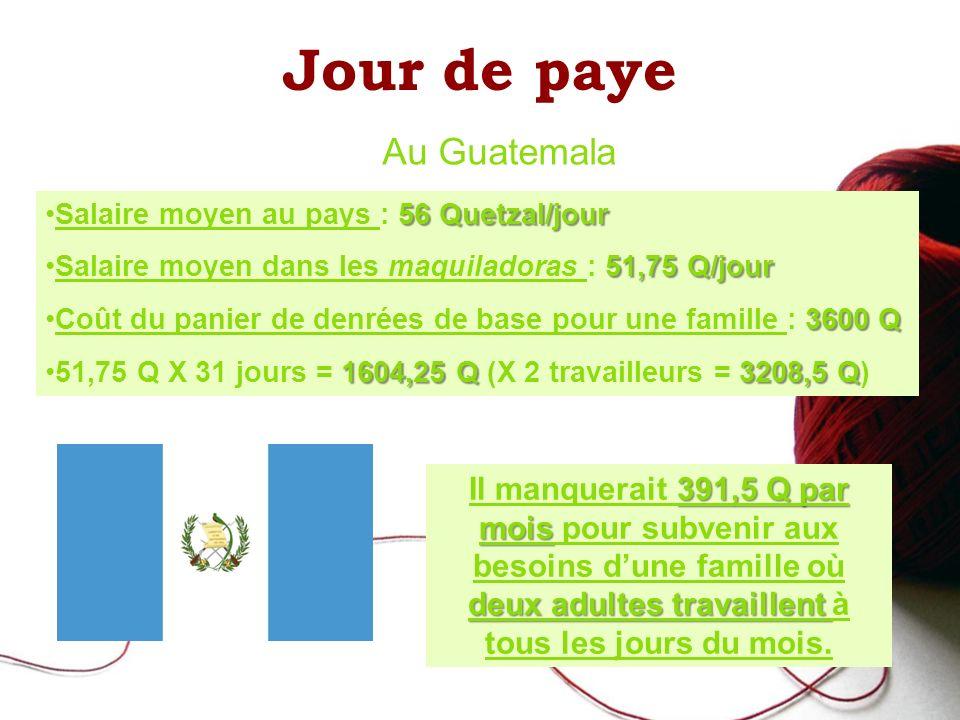Jour de paye Au Guatemala 56 Quetzal/jourSalaire moyen au pays : 56 Quetzal/jour 51,75 Q/jourSalaire moyen dans les maquiladoras : 51,75 Q/jour 3600 QCoût du panier de denrées de base pour une famille : 3600 Q 1604,25 Q 3208,5 Q51,75 Q X 31 jours = 1604,25 Q (X 2 travailleurs = 3208,5 Q) 391,5 Q par mois deux adultes travaillent Il manquerait 391,5 Q par mois pour subvenir aux besoins dune famille où deux adultes travaillent à tous les jours du mois.