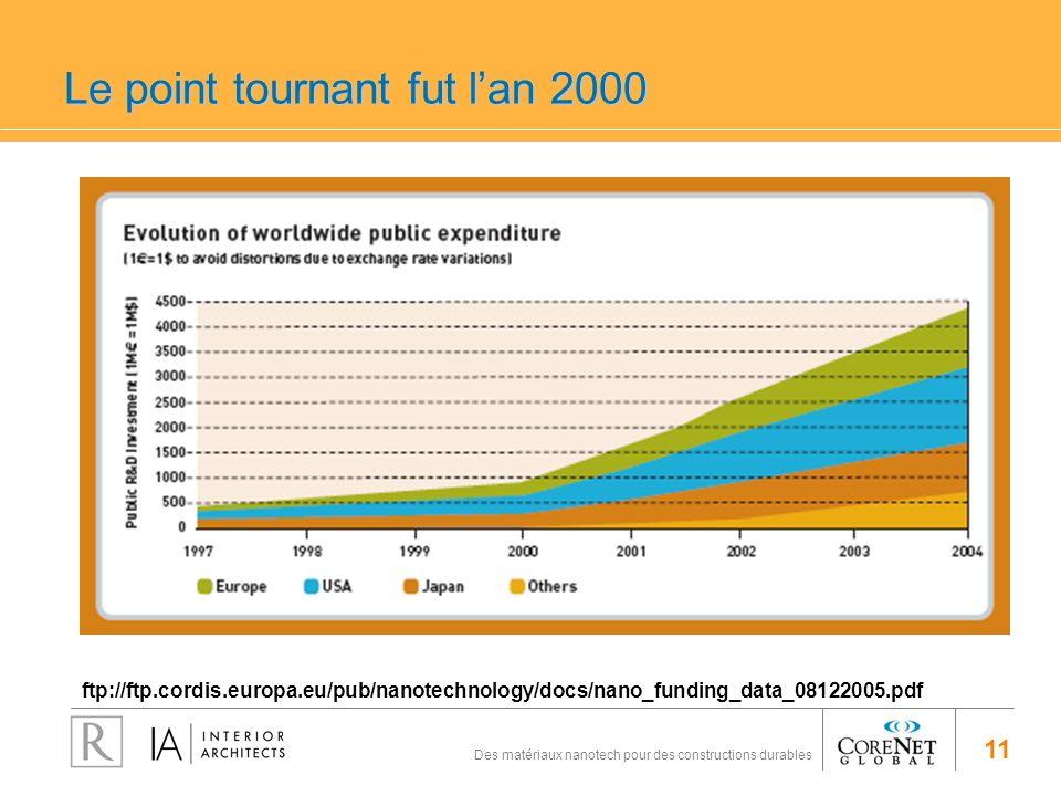 11 Des matériaux nanotech pour des constructions durables Le point tournant fut lan 2000 ftp://ftp.cordis.europa.eu/pub/nanotechnology/docs/nano_fundi