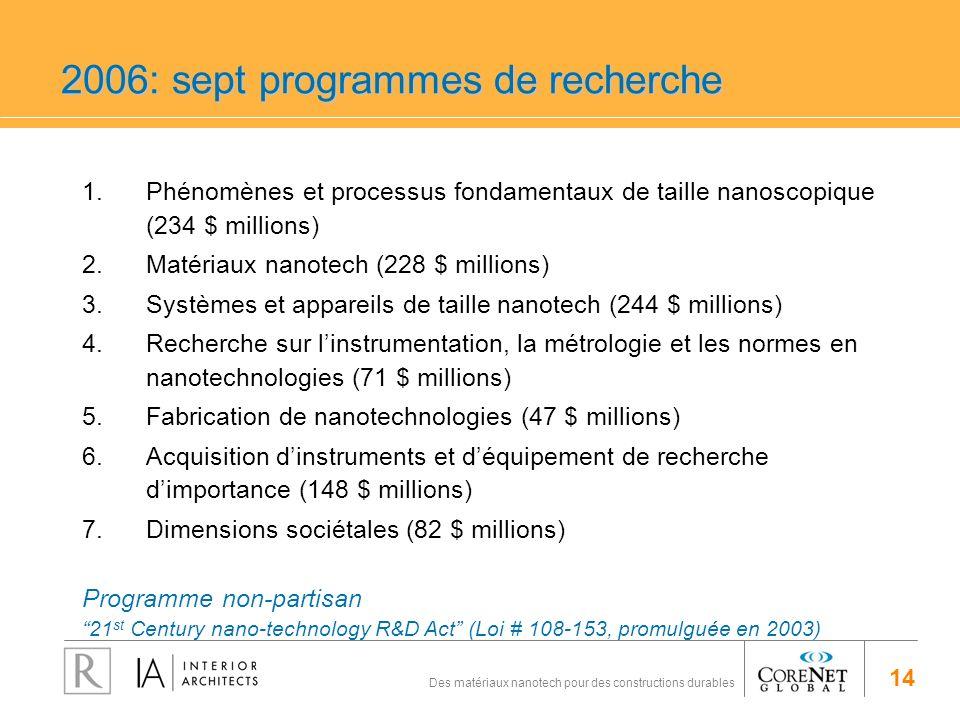 14 Des matériaux nanotech pour des constructions durables 2006: sept programmes de recherche 1.Phénomènes et processus fondamentaux de taille nanoscop