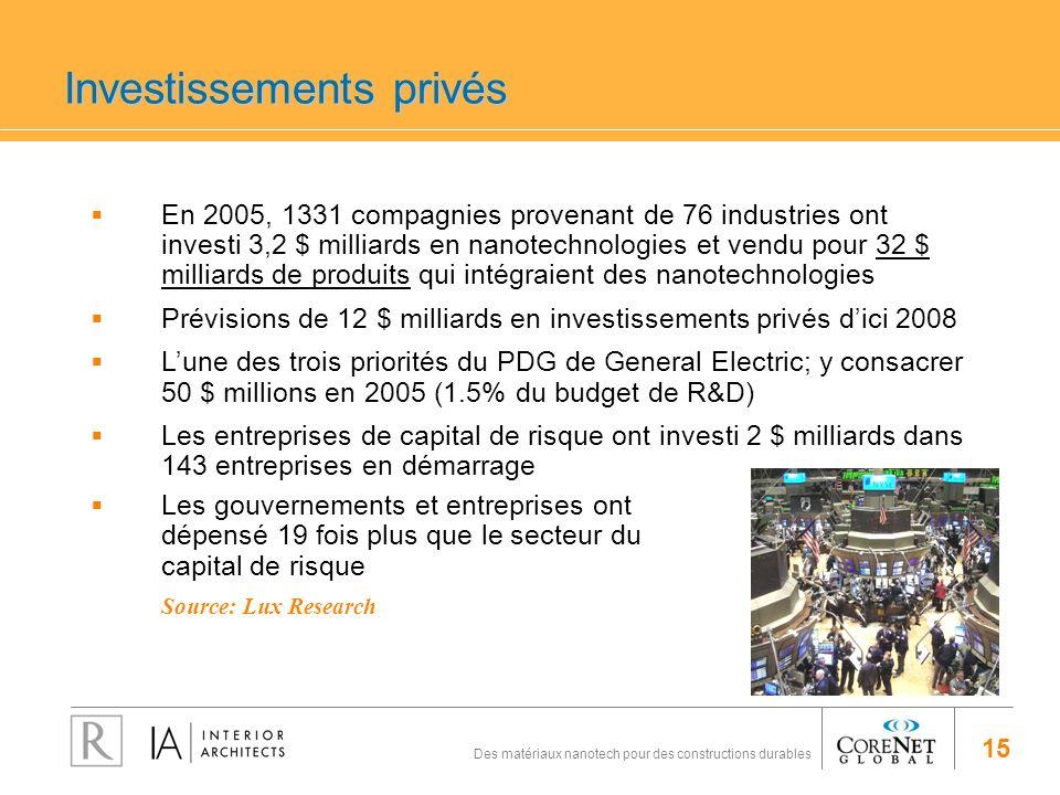 15 Des matériaux nanotech pour des constructions durables Investissements privés En 2005, 1331 compagnies provenant de 76 industries ont investi 3,2 $