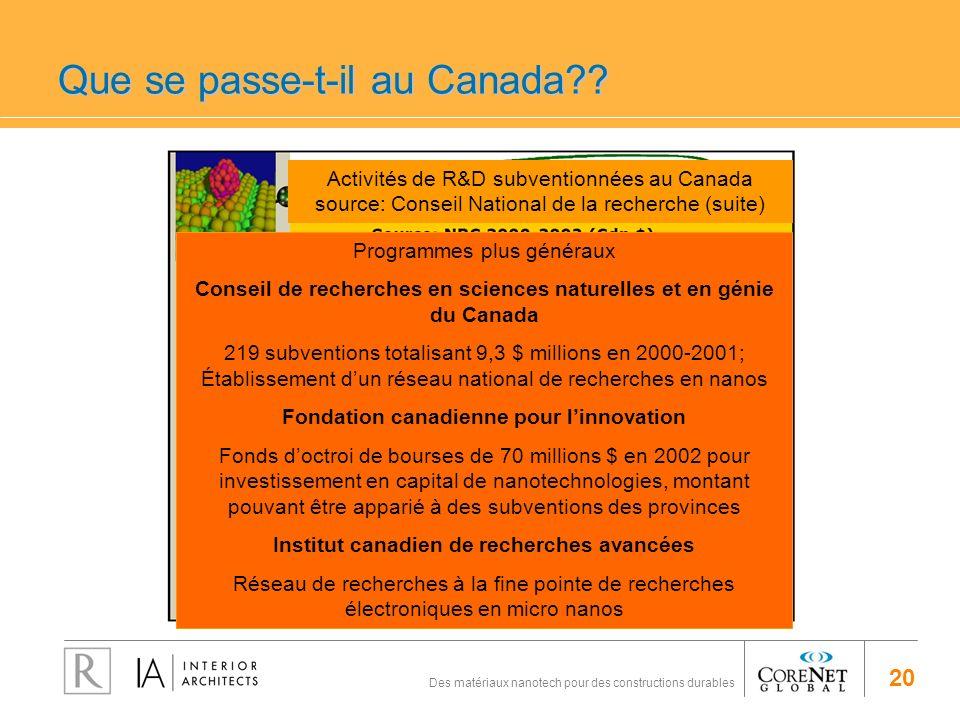 20 Des matériaux nanotech pour des constructions durables Que se passe-t-il au Canada?? Activités de R&D subventionnées au Canada source: Conseil Nati