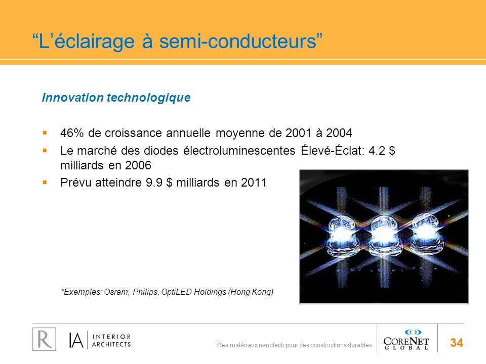 34 Des matériaux nanotech pour des constructions durables 46% de croissance annuelle moyenne de 2001 à 2004 Le marché des diodes électroluminescentes