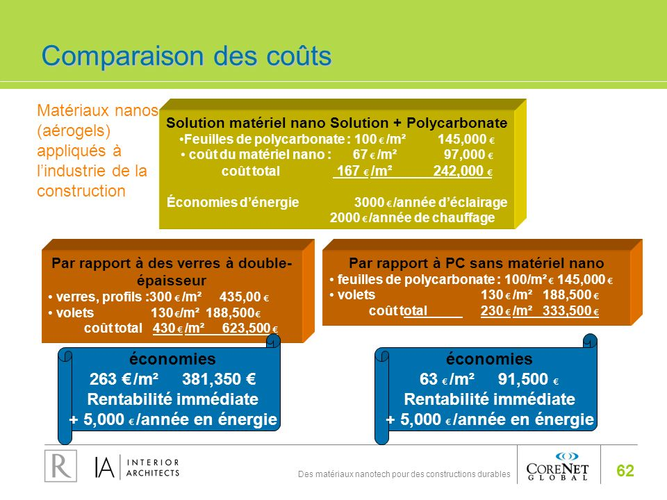 62 Des matériaux nanotech pour des constructions durables Par rapport à des verres à double- épaisseur verres, profils :300 /m² 435,00 volets 130 /m²