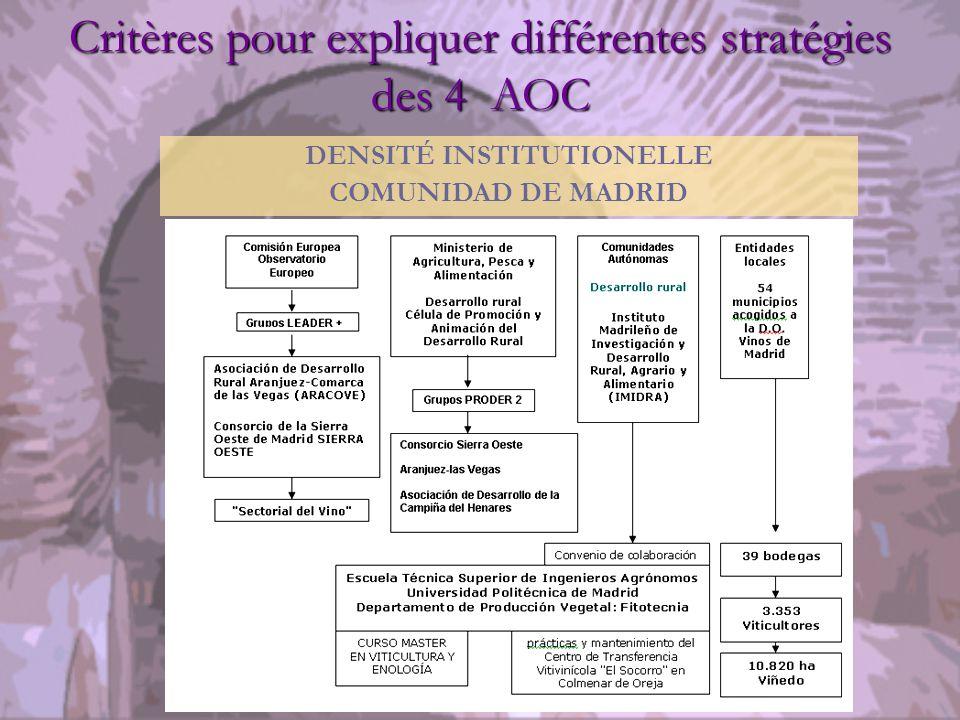 Critères pour expliquer différentes stratégies des 4 AOC DENSITÉ INSTITUTIONELLE COMUNIDAD DE MADRID