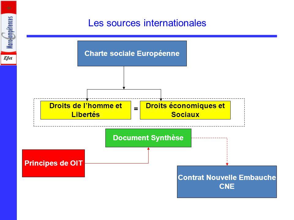 Charte sociale Européenne Droits de lhomme et Libertés Droits économiques et Sociaux = Document Synthèse Principes de OIT Contrat Nouvelle Embauche CN
