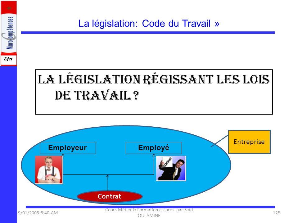 La législation: Code du Travail » la législation régissant les lois de travail ? 125 Employeur Contrat Employé Entreprise 9/01/2008 8:40 AM Cours Méti