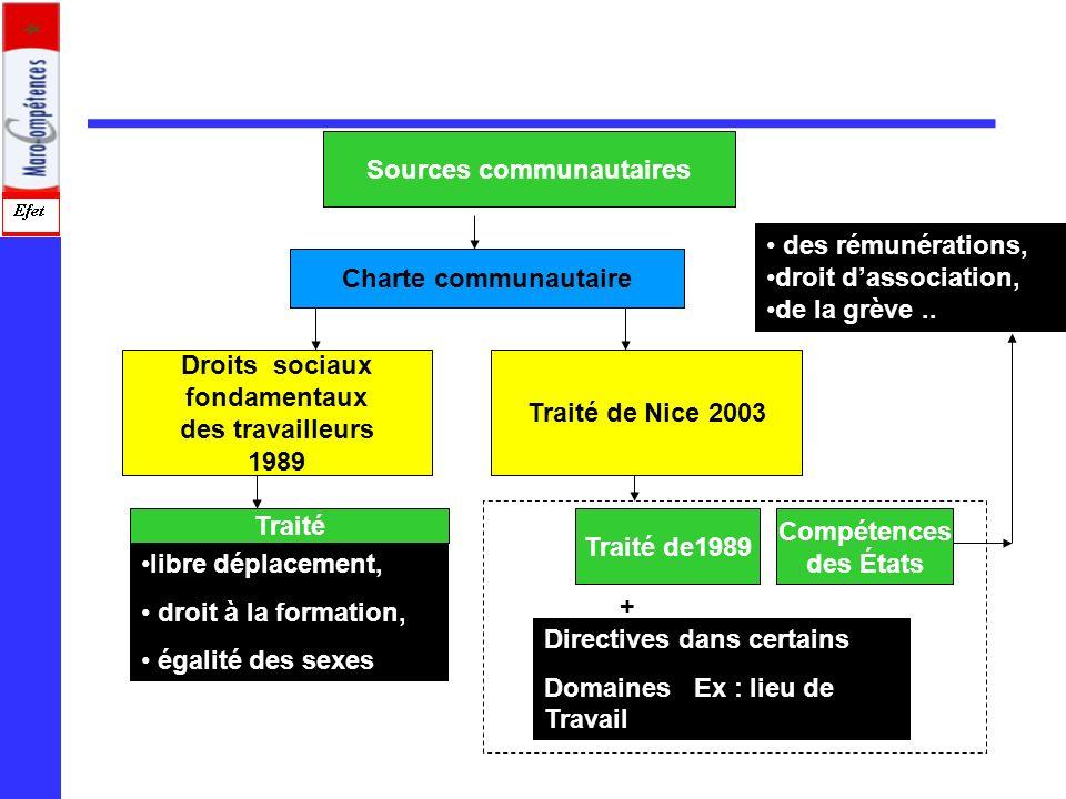 Sources communautaires Droits sociaux fondamentaux des travailleurs 1989 Traité de Nice 2003 Charte communautaire libre déplacement, droit à la format
