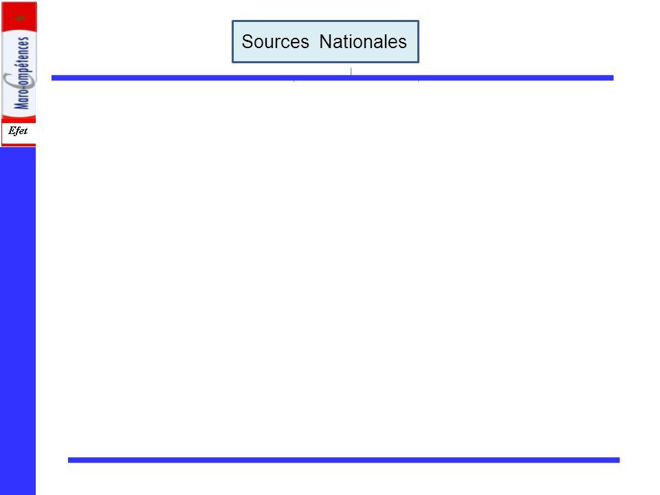 9/01/2008 8:40 AM Cours Métier & Formation assurés par Saïd OULAMINE 20 Les sources dorigine publique Les sources professionnelles le droit Constituti