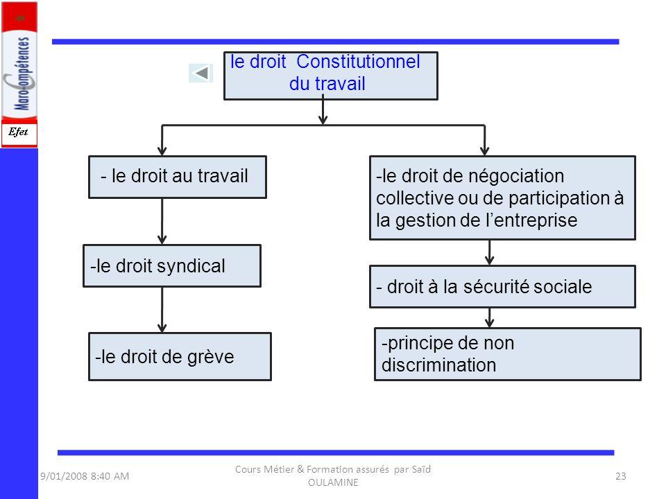 9/01/2008 8:40 AM Cours Métier & Formation assurés par Saïd OULAMINE 23 le droit Constitutionnel du travail - le droit au travail -le droit syndical -