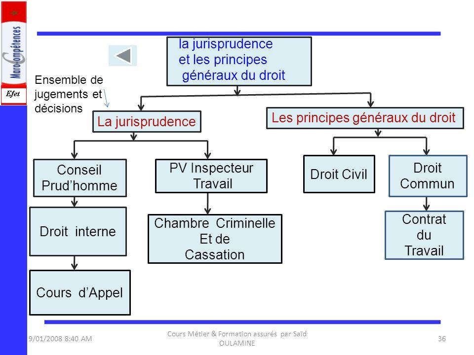 9/01/2008 8:40 AM Cours Métier & Formation assurés par Saïd OULAMINE 36 Conseil Prudhomme Droit interne Les principes généraux du droit La jurispruden