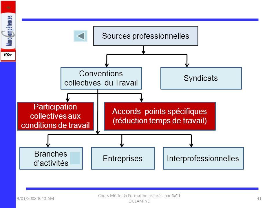 9/01/2008 8:40 AM Cours Métier & Formation assurés par Saïd OULAMINE 41 Sources professionnelles Conventions collectives du Travail Participation coll