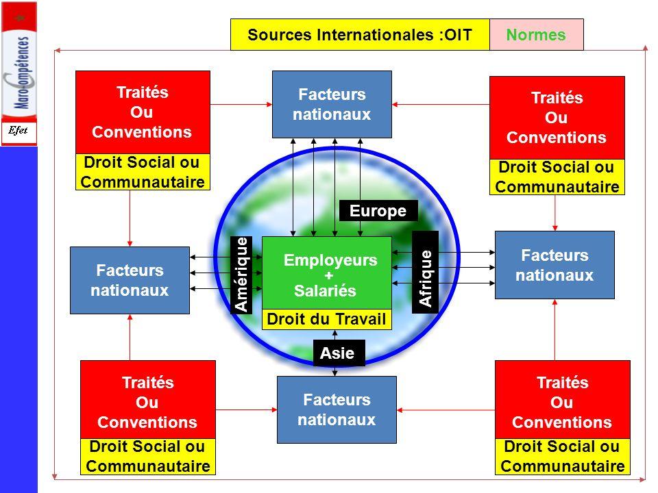 Facteurs nationaux Facteurs nationaux Facteurs nationaux Employeurs + Salariés Facteurs nationaux Traités Ou Conventions Traités Ou Conventions Traité