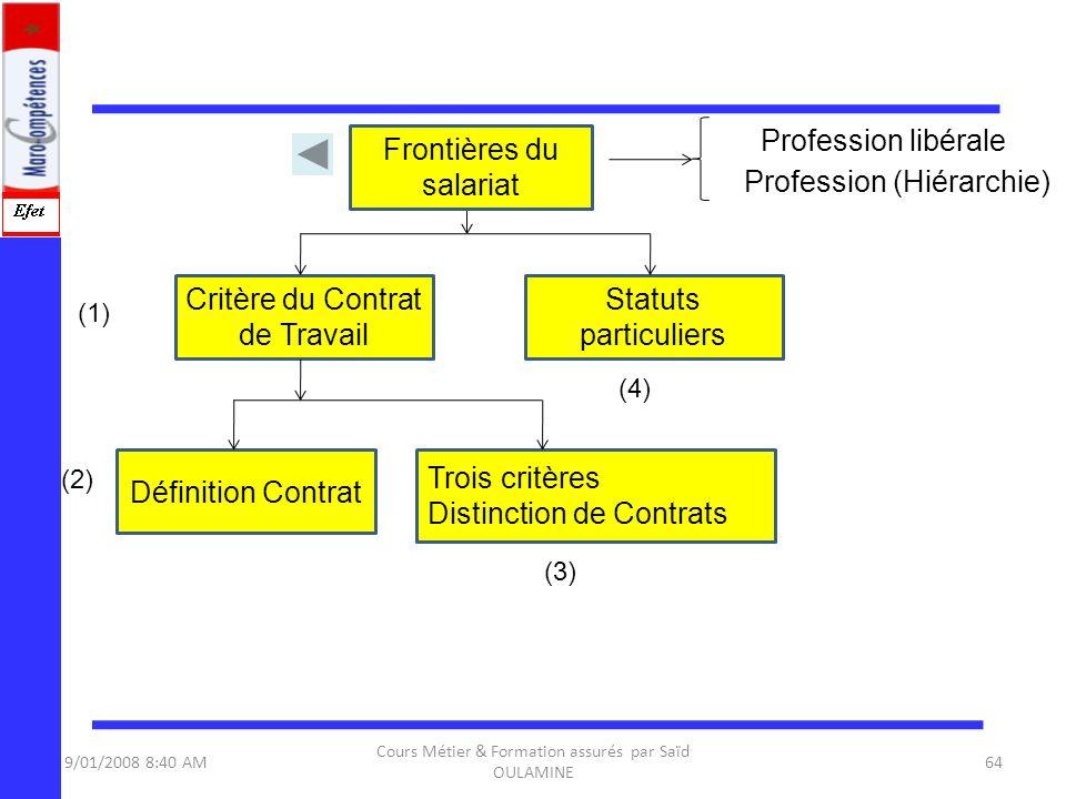 9/01/2008 8:40 AM Cours Métier & Formation assurés par Saïd OULAMINE 64 Critère du Contrat de Travail Définition Contrat Trois critères Distinction de