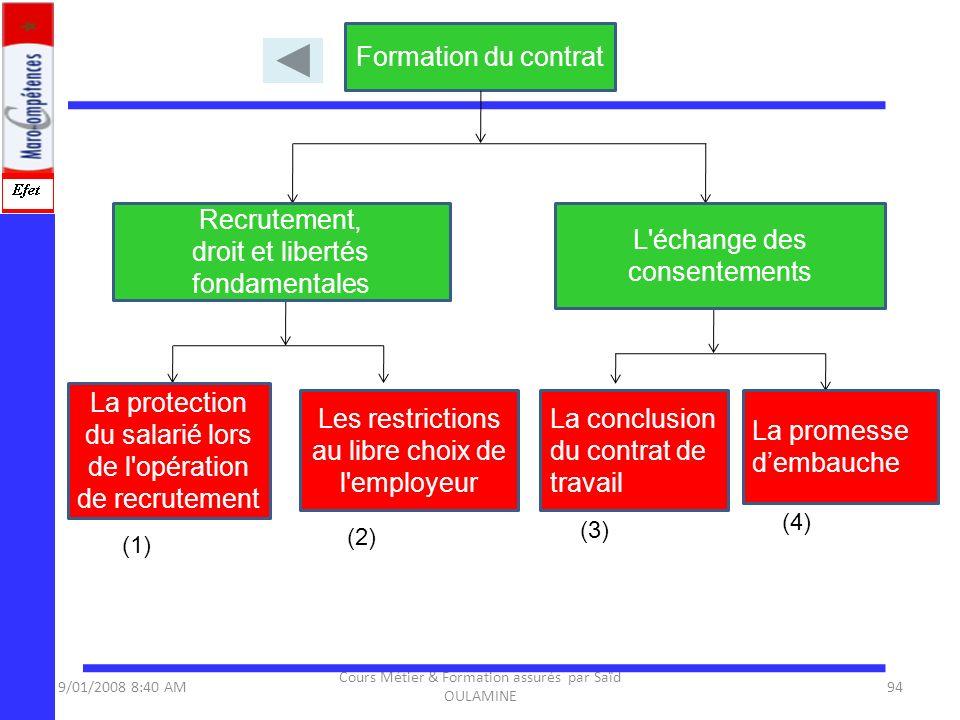 9/01/2008 8:40 AM Cours Métier & Formation assurés par Saïd OULAMINE 94 Formation du contrat La protection du salarié lors de l'opération de recruteme
