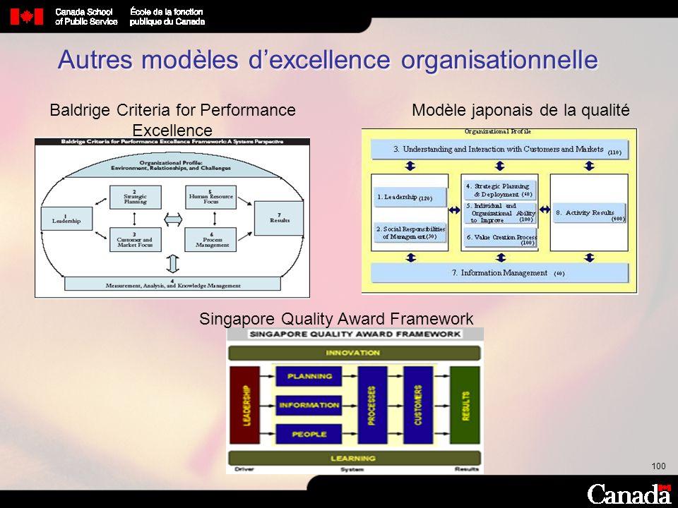 100 Autres modèles dexcellence organisationnelle Baldrige Criteria for Performance Excellence Modèle japonais de la qualité Singapore Quality Award Fr