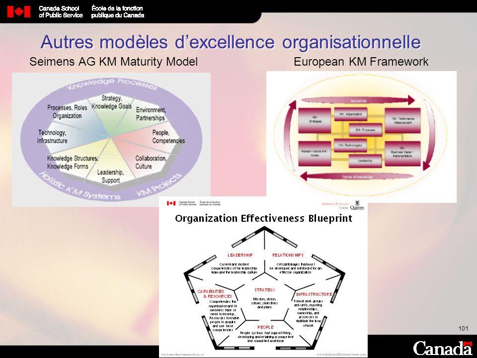 101 Autres modèles dexcellence organisationnelle European KM FrameworkSeimens AG KM Maturity Model