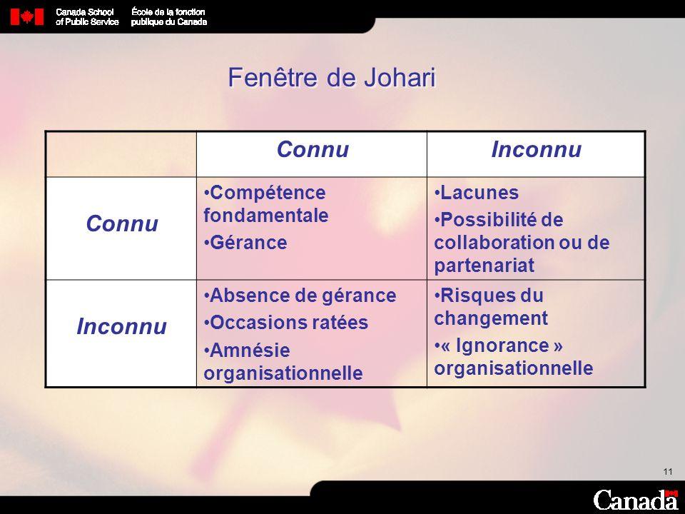 11 Fenêtre de Johari ConnuInconnu Connu Compétence fondamentale Gérance Lacunes Possibilité de collaboration ou de partenariat Inconnu Absence de géra