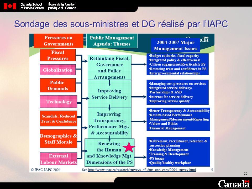 26 Sondage des sous-ministres et DG réalisé par lIAPC