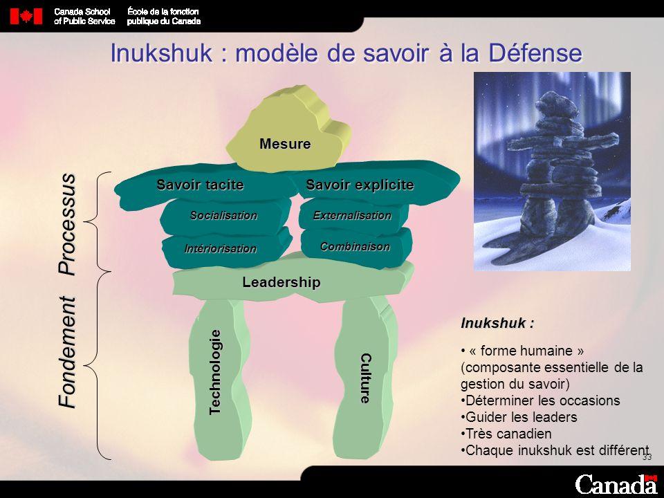 33 Fondement Leadership Technologie Culture Inukshuk : « forme humaine » (composante essentielle de la gestion du savoir) Déterminer les occasions Gui