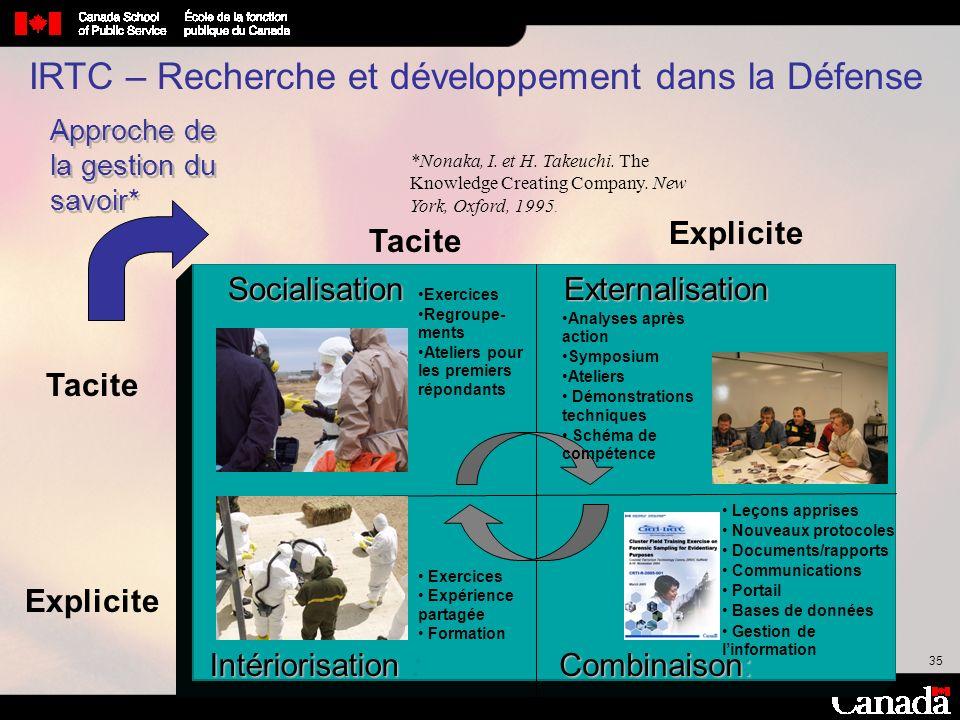 35 IRTC – Recherche et développement dans la Défense Approche de la gestion du savoir* Tacite Explicite Tacite Explicite Socialisation Combinaison: Ex