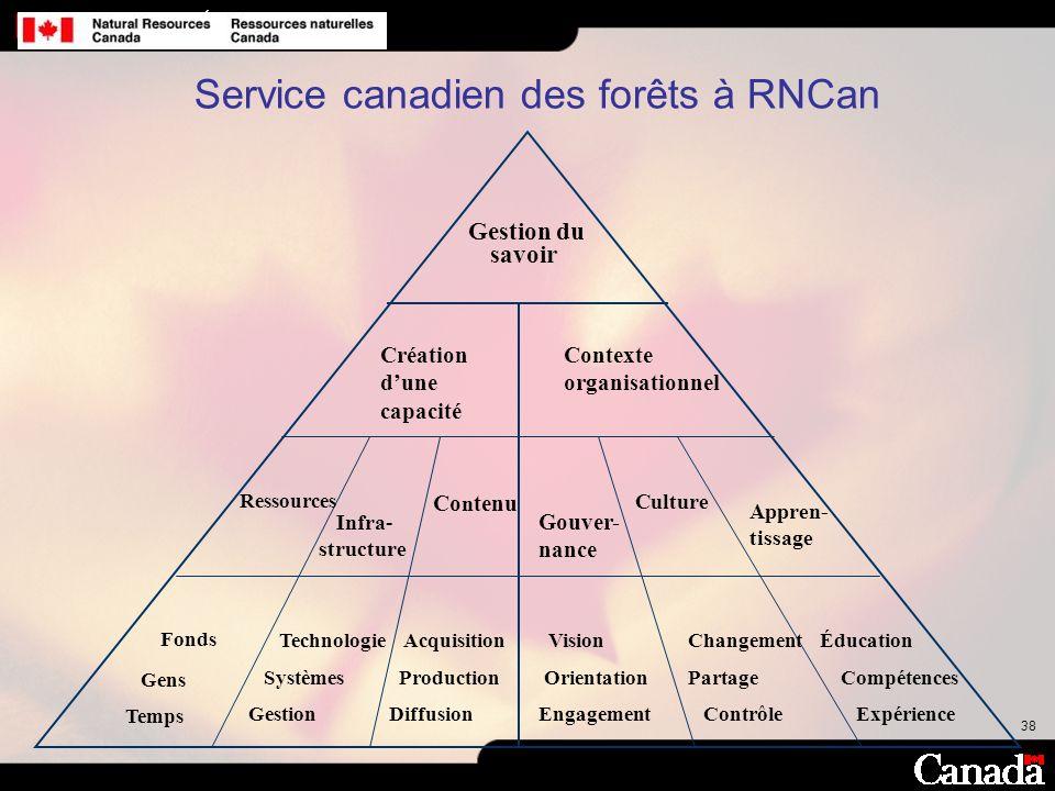 38 Gestion du savoir Création dune capacité Contexte organisationnel Ressources Infra- structure Co n tenu Gouver- nance Culture Appren- tissage Fonds