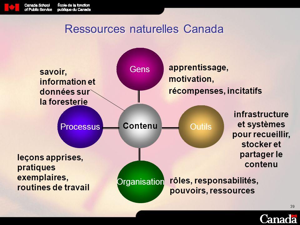 39 Ressources naturelles Canada Contenu Outils Organisation Gens apprentissage, motivation, récompenses, incitatifs Processus rôles, responsabilités,