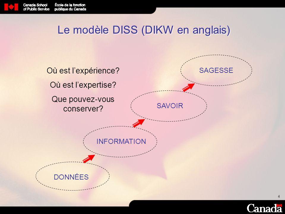 4 Le modèle DISS (DIKW en anglais) SAVOIR DONNÉES INFORMATION SAGESSE Où est lexpérience? Où est lexpertise? Que pouvez-vous conserver?