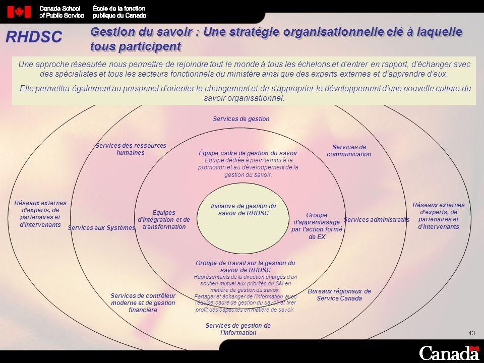43 Initiative de gestion du savoir de RHDSC Équipe cadre de gestion du savoir Équipe dédiée à plein temps à la promotion et au développement de la ges