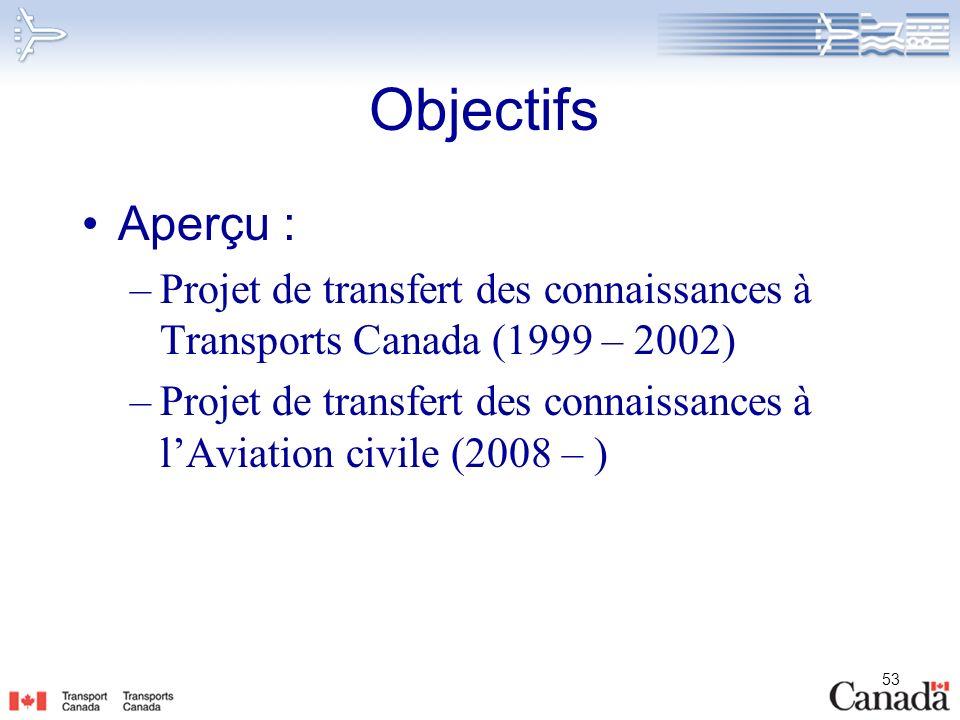 53 Objectifs Aperçu : –Projet de transfert des connaissances à Transports Canada (1999 – 2002) –Projet de transfert des connaissances à lAviation civi