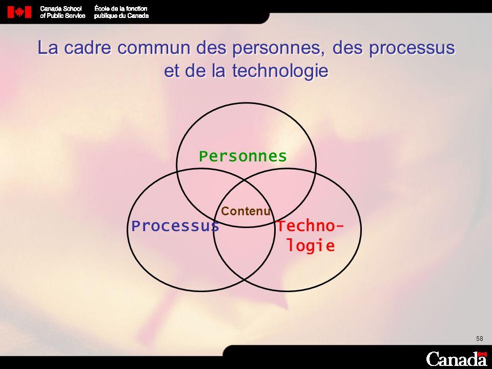 58 Personnes Techno- logie Processus Contenu La cadre commun des personnes, des processus et de la technologie