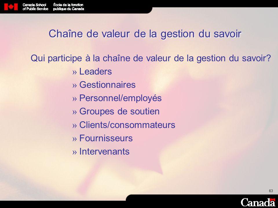 63 Qui participe à la chaîne de valeur de la gestion du savoir? » Leaders » Gestionnaires » Personnel/employés » Groupes de soutien » Clients/consomma