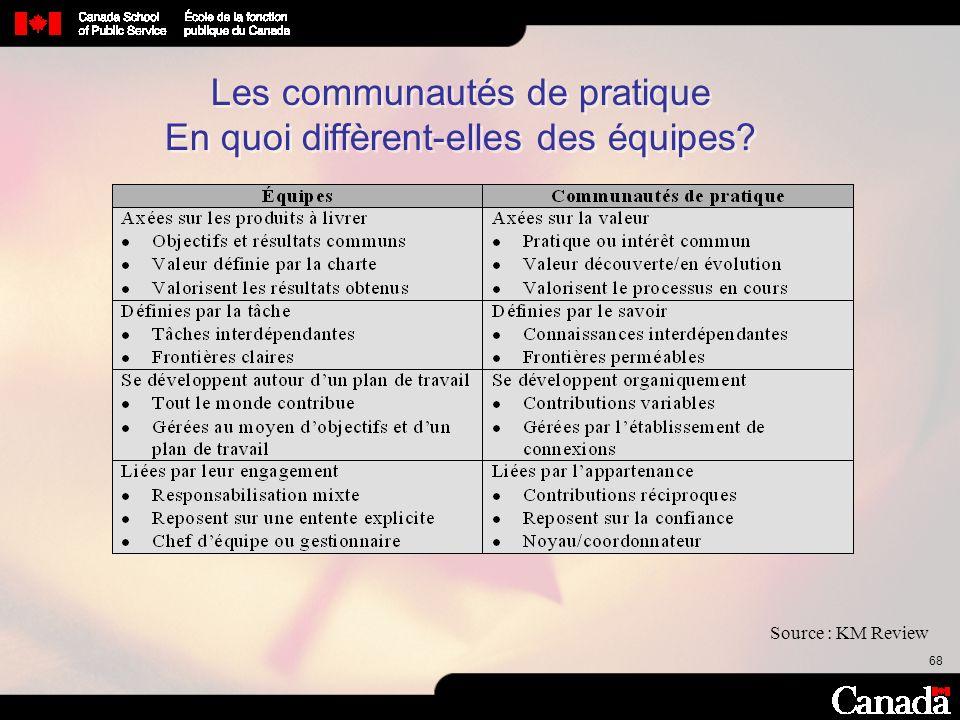 68 Les communautés de pratique En quoi diffèrent-elles des équipes? Source : KM Review