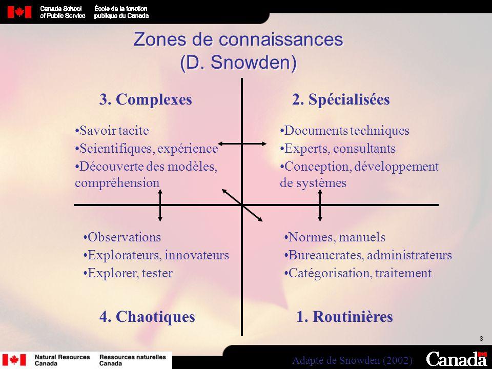 8 Zones de connaissances (D. Snowden) 1. Routinières Normes, manuels Bureaucrates, administrateurs Catégorisation, traitement 2. Spécialisées Document
