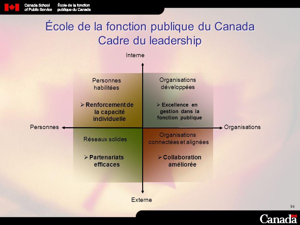 94 École de la fonction publique du Canada Cadre du leadership Personnes habilitées Organisations développées Réseaux solides Organisations connectées