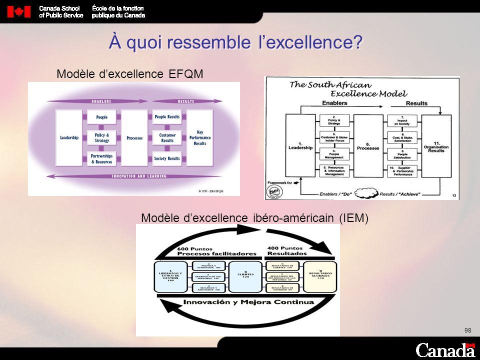 98 Modèle dexcellence ibéro-américain (IEM) Modèle dexcellence EFQM À quoi ressemble lexcellence?