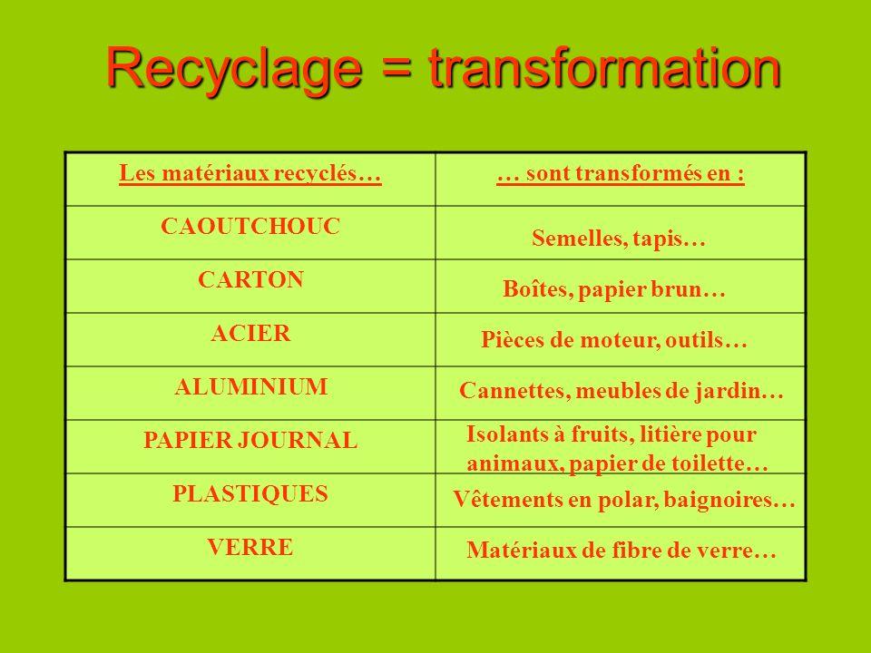 Recyclage = transformation Les matériaux recyclés…… sont transformés en : CAOUTCHOUC CARTON ACIER ALUMINIUM PAPIER JOURNAL PLASTIQUES VERRE Semelles,