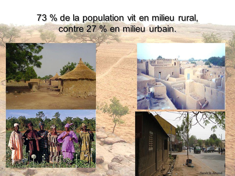 73 % de la population vit en milieu rural, contre 27 % en milieu urbain. Sarah St-Arnaud